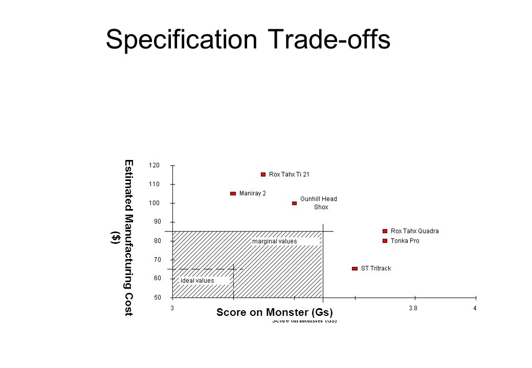 Specification Trade-offs