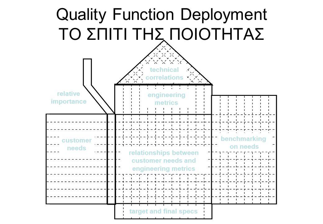 Quality Function Deployment ΤΟ ΣΠΙΤΙ ΤΗΣ ΠΟΙΟΤΗΤΑΣ