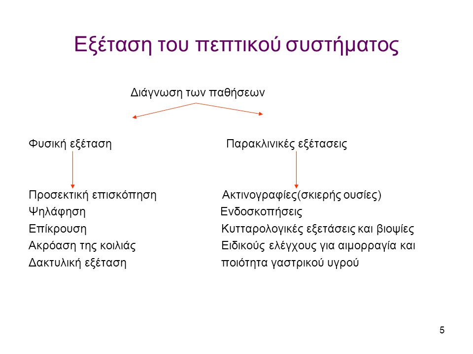 Εξέταση του πεπτικού συστήματος