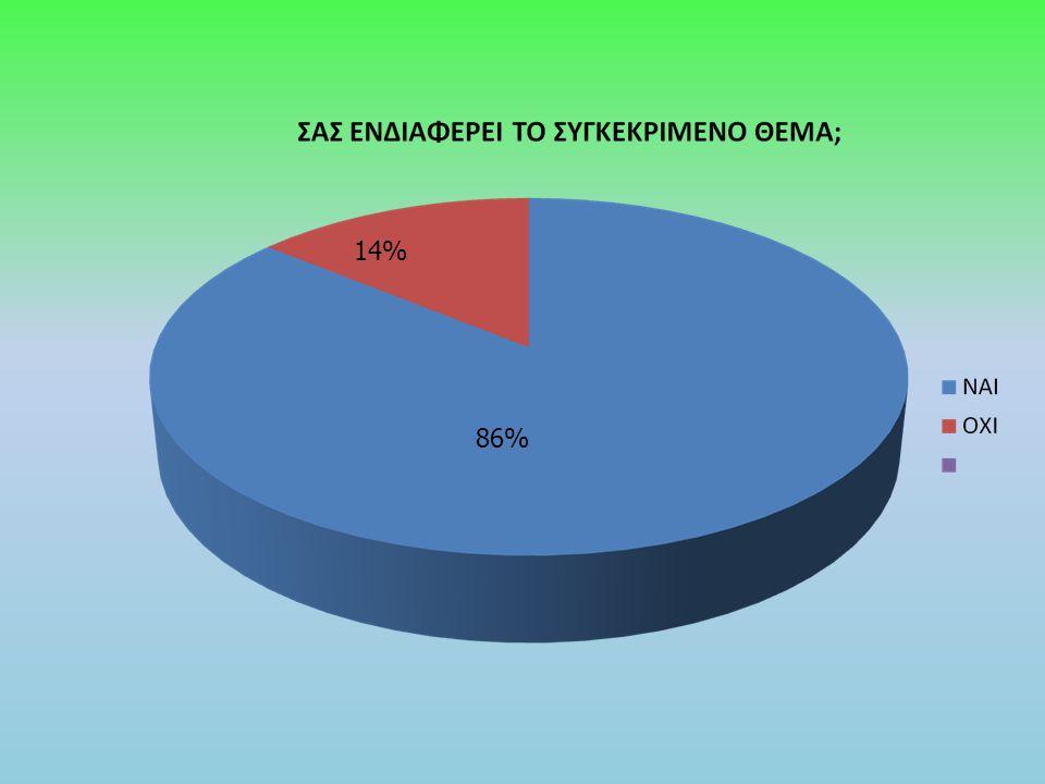 14% 86%