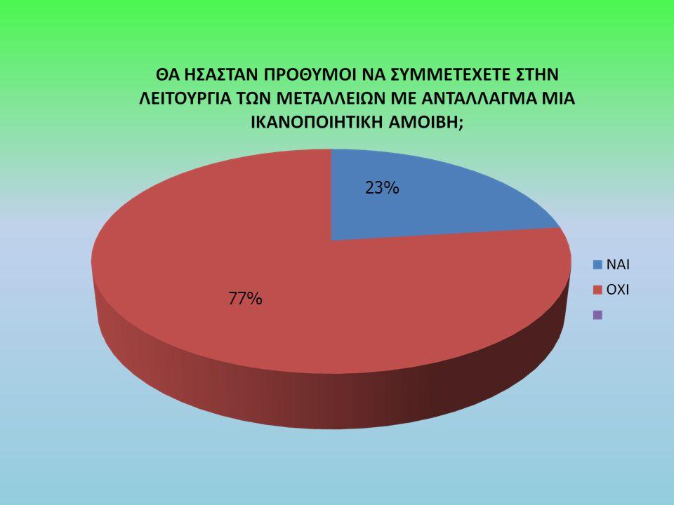 23% 77%