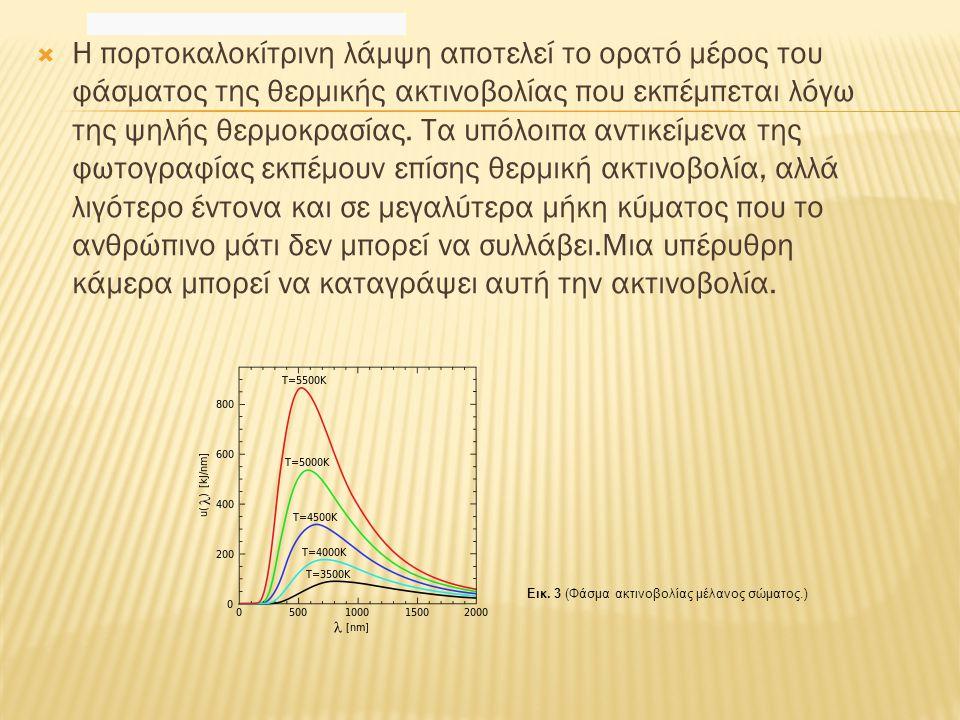 Εικ. 3 (Φάσμα ακτινοβολίας μέλανος σώματος.)