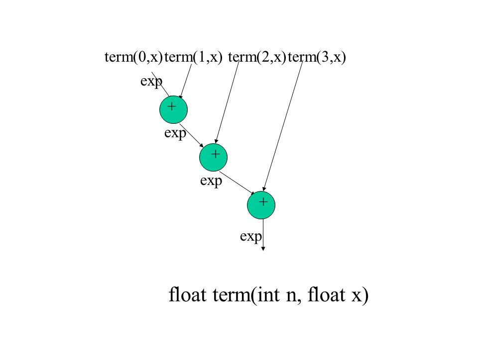 float term(int n, float x)