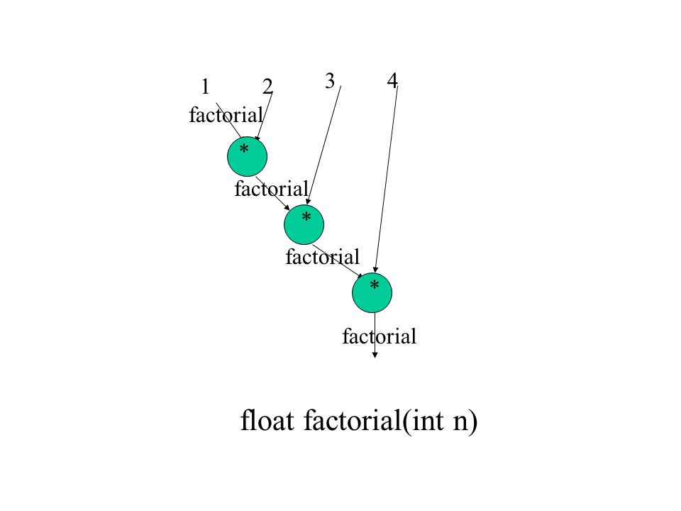 float factorial(int n)