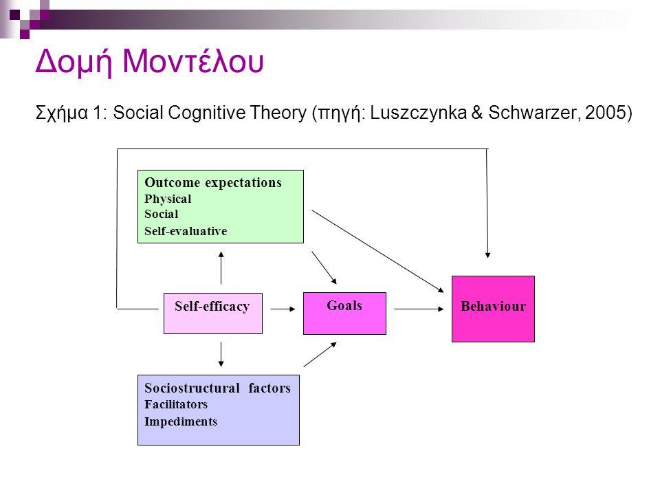Δομή Μοντέλου Σχήμα 1: Social Cognitive Theory (πηγή: Luszczynka & Schwarzer, 2005)