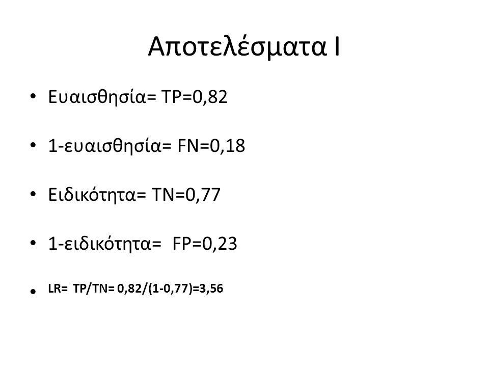 Aποτελέσματα I Ευαισθησία= TP=0,82 1-ευαισθησία= FN=0,18