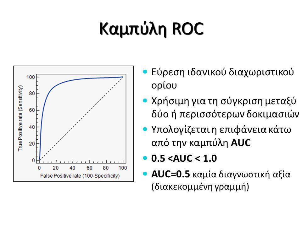 Καμπύλη ROC Εύρεση ιδανικού διαχωριστικού ορίου