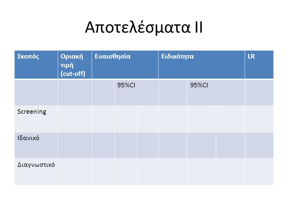 Αποτελέσματα ΙΙ Σκοπός Οριακή τιμή (cut-off) Eυαισθησία Ειδικότητα LR