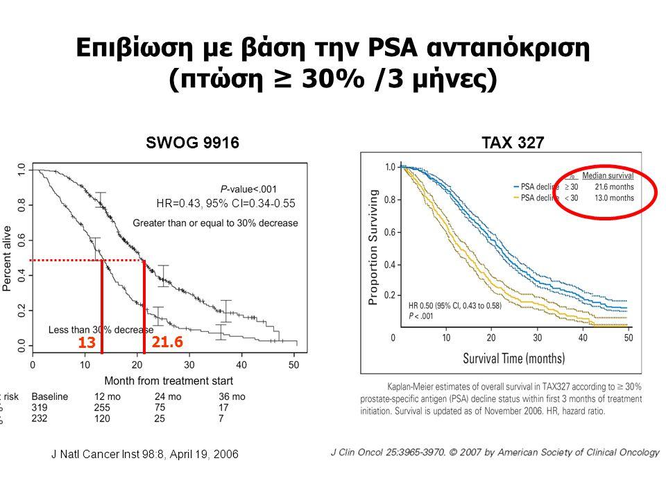 Eπιβίωση με βάση την PSA ανταπόκριση (πτώση ≥ 30% /3 μήνες)