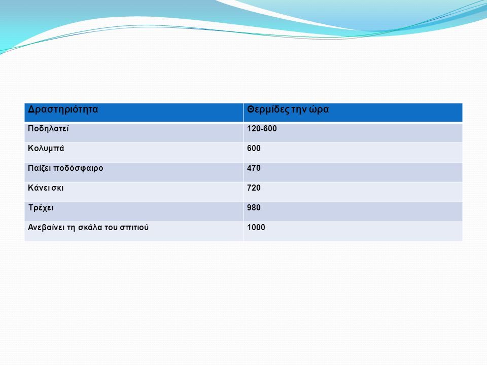 Δραστηριότητα Θερμίδες την ώρα Ποδηλατεί 120-600 Κολυμπά 600
