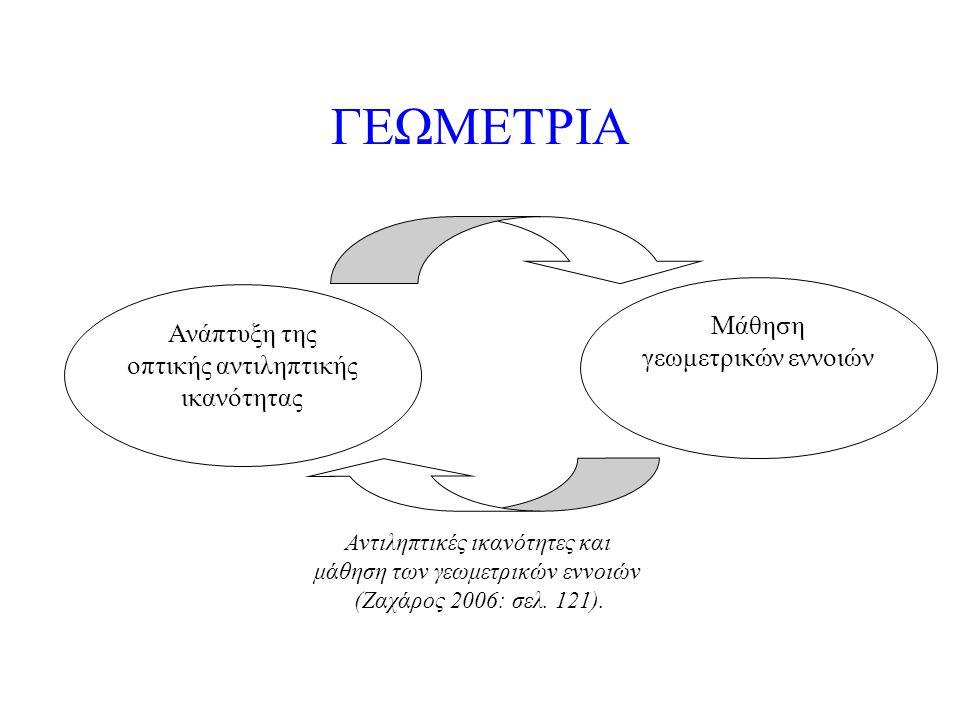 ΓΕΩΜΕΤΡΙΑ Μάθηση γεωμετρικών εννοιών