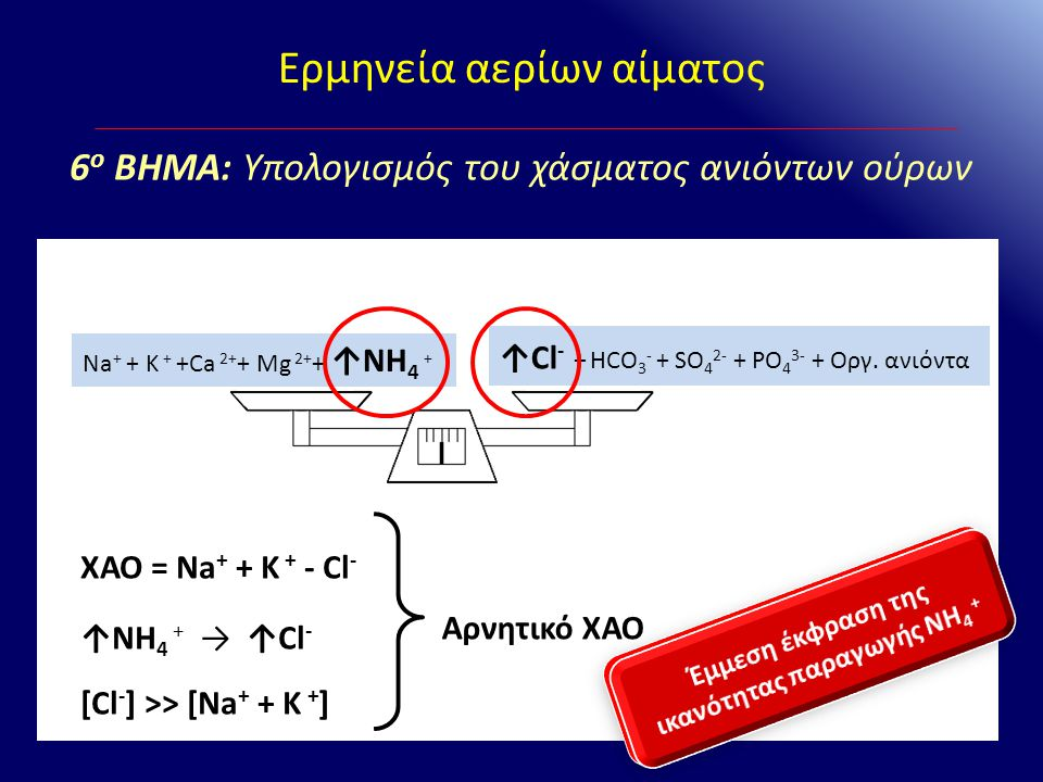 Έμμεση έκφραση της ικανότητας παραγωγής NH4 +