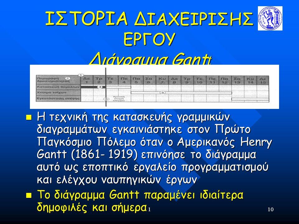 ΙΣΤΟΡΙΑ ΔΙΑΧΕΙΡΙΣΗΣ ΕΡΓΟΥ Διάγραμμα Gantt
