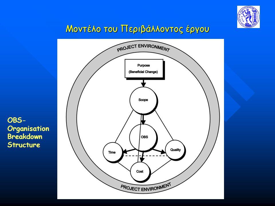 Μοντέλο του Περιβάλλοντος έργου