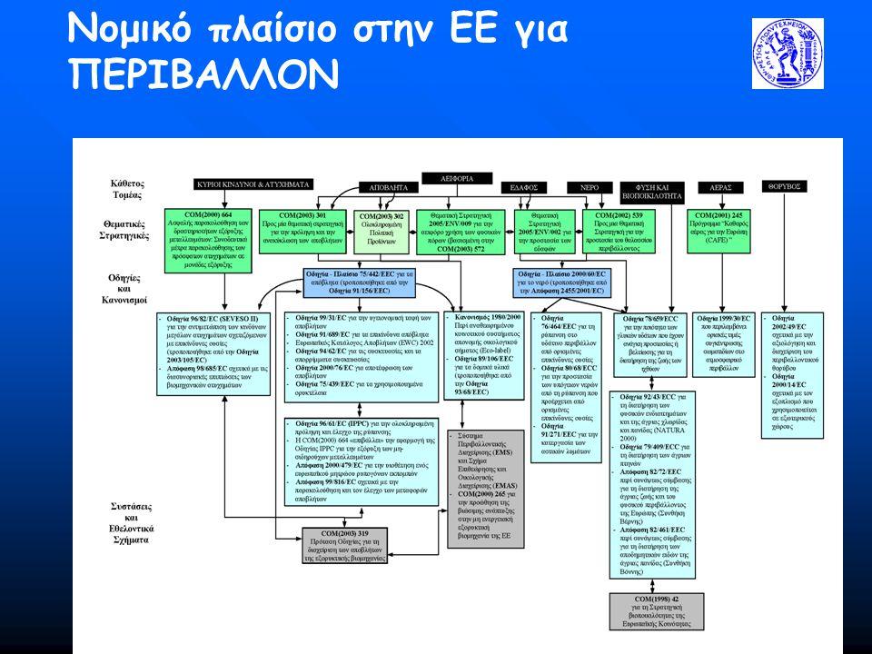 Νομικό πλαίσιο στην ΕΕ για ΠΕΡΙΒΑΛΛΟΝ
