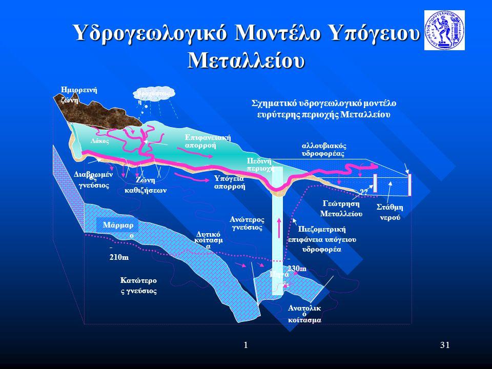 Υδρογεωλογικό Μοντέλο Υπόγειου Μεταλλείου