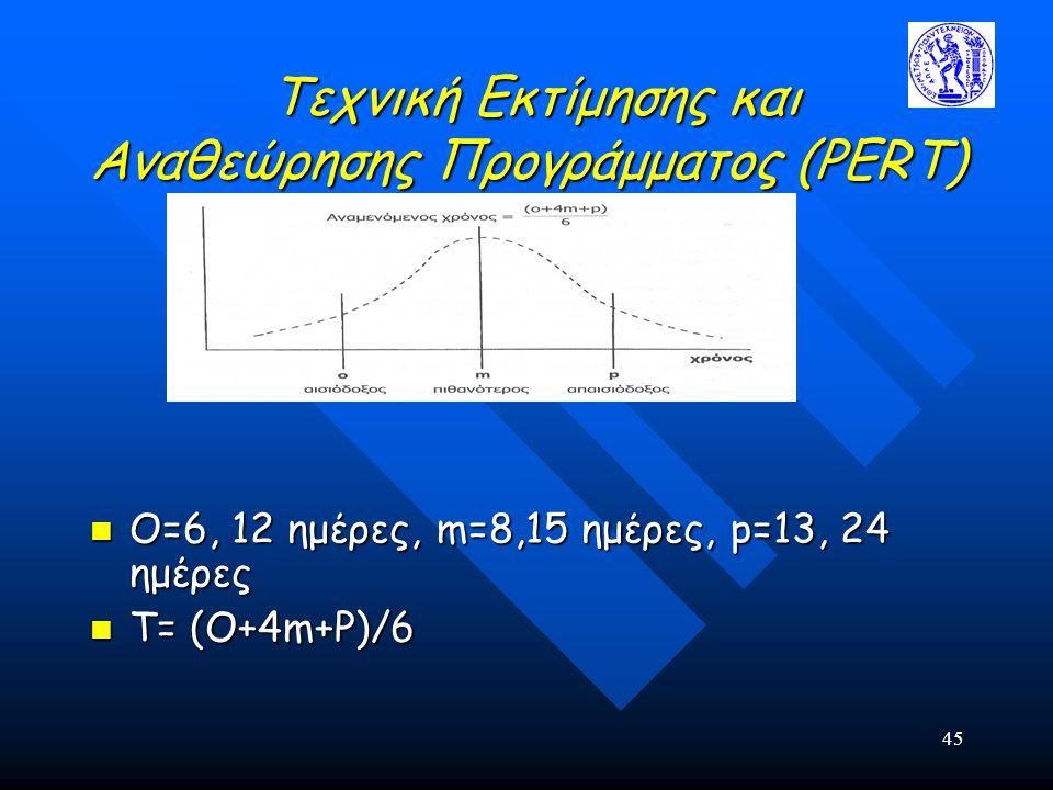 Τεχνική Εκτίμησης και Αναθεώρησης Προγράμματος (PERT)