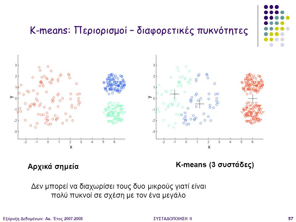 K-means: Περιορισμοί – διαφορετικές πυκνότητες