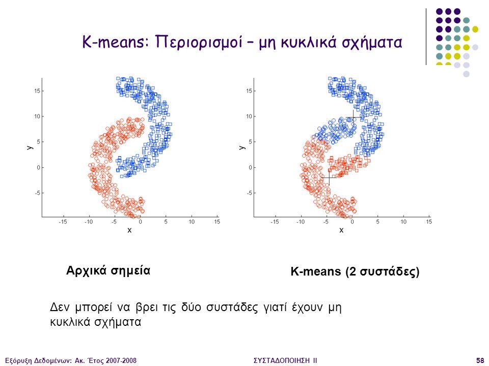 K-means: Περιορισμοί – μη κυκλικά σχήματα