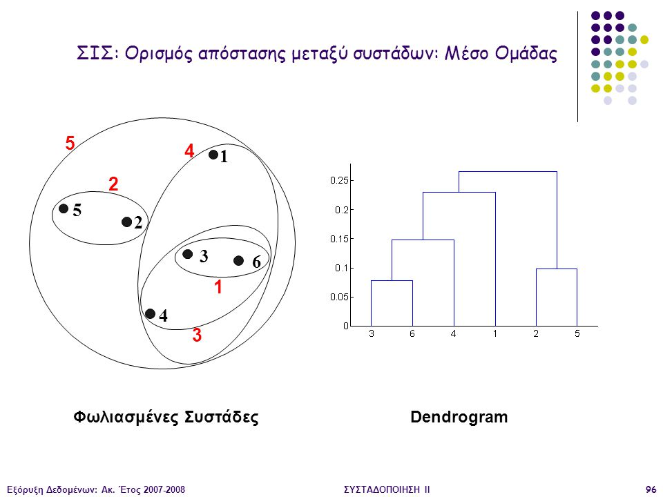 ΣΙΣ: Ορισμός απόστασης μεταξύ συστάδων: Μέσο Ομάδας
