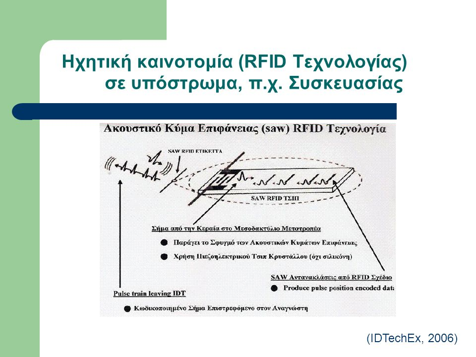 Ηχητική καινοτομία (RFID Τεχνολογίας) σε υπόστρωμα, π.χ. Συσκευασίας