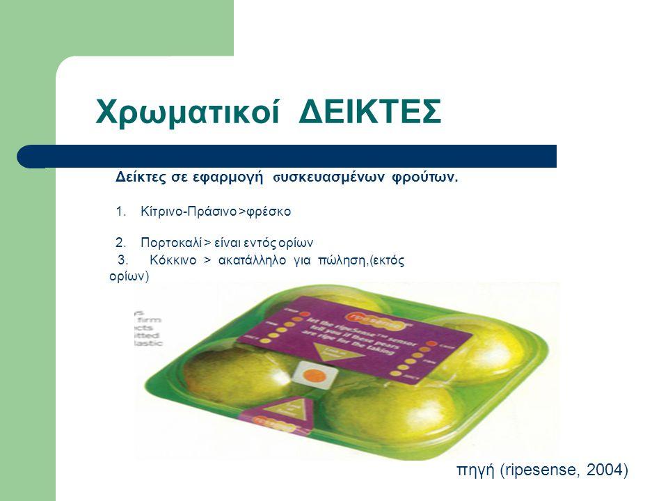 Χρωματικοί ΔΕΙΚΤΕΣ πηγή (ripesense, 2004)