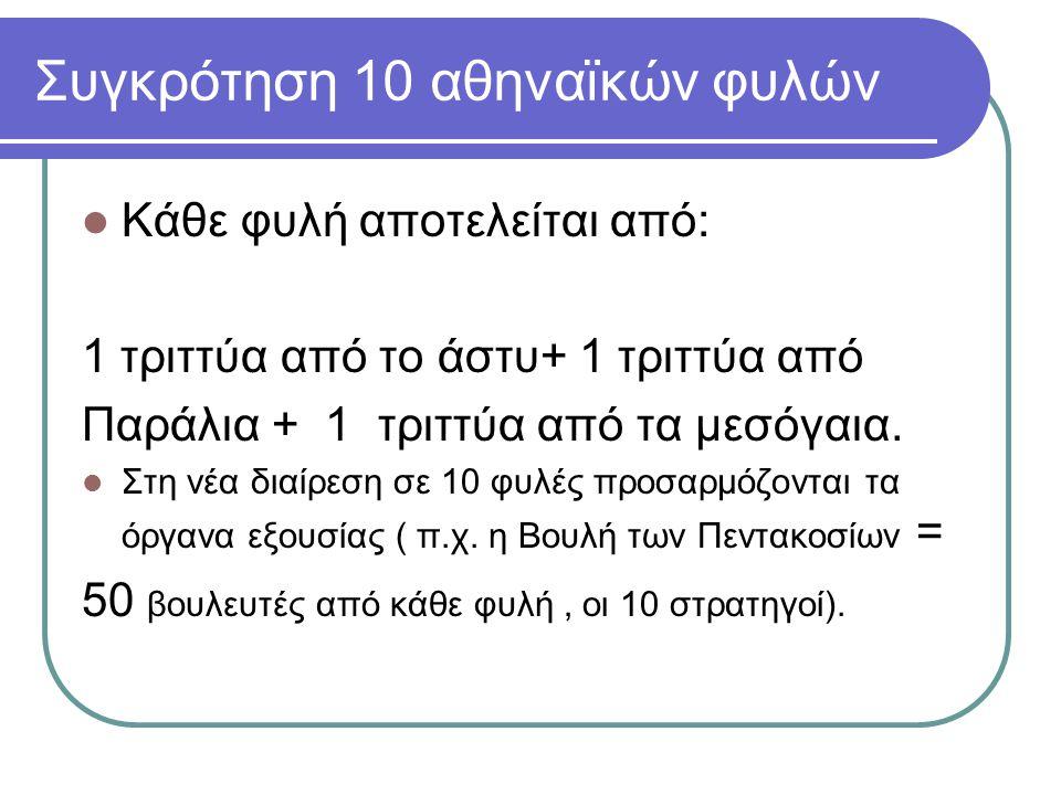 Συγκρότηση 10 αθηναϊκών φυλών