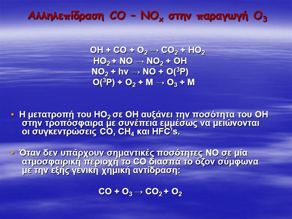 Αλληλεπίδραση CO – NOx στην παραγωγή Ο3