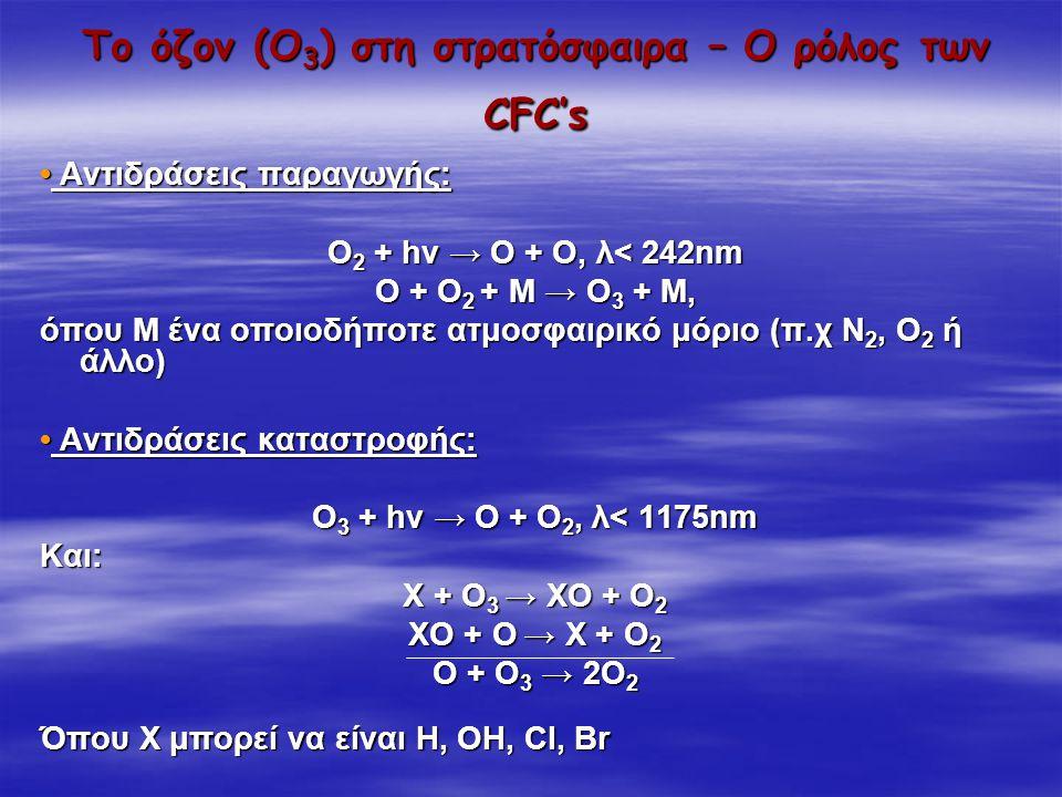 Το όζον (Ο3) στη στρατόσφαιρα – Ο ρόλος των CFC's