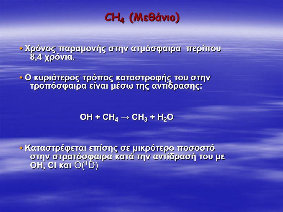 CH4 (Μεθάνιο) • Χρόνος παραμονής στην ατμόσφαιρα περίπου 8,4 χρόνια.