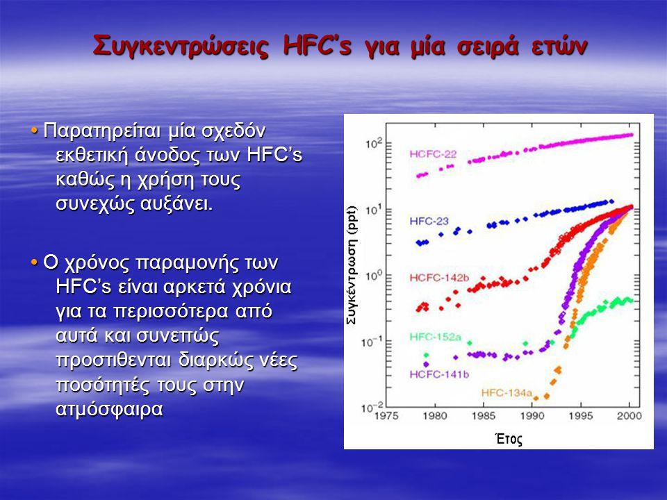 Συγκεντρώσεις HFC's για μία σειρά ετών