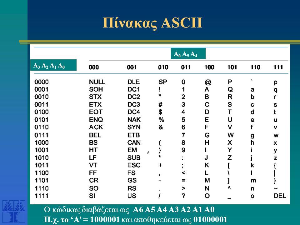 Πίνακας ASCII Ο κώδικας διαβάζεται ως A6 A5 A4 A3 A2 A1 A0