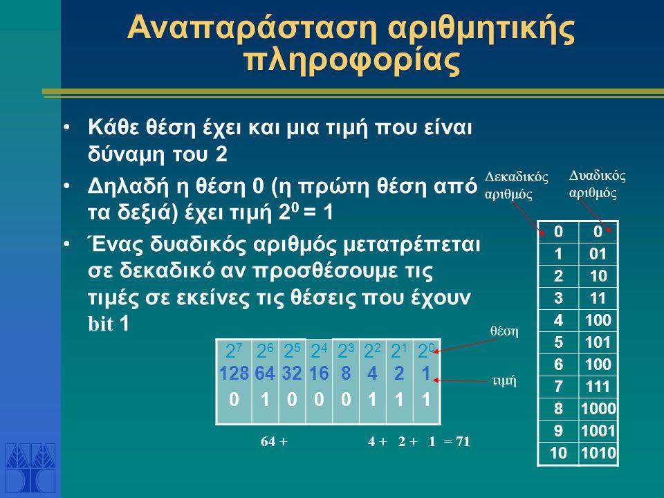 Αναπαράσταση αριθμητικής πληροφορίας
