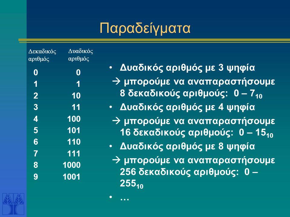 Παραδείγματα Δυαδικός αριθμός με 3 ψηφία