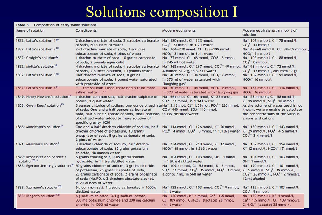 Solutions composition I