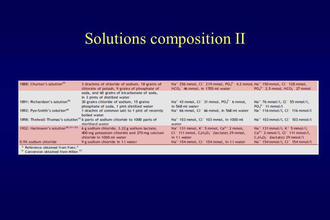 Solutions composition II