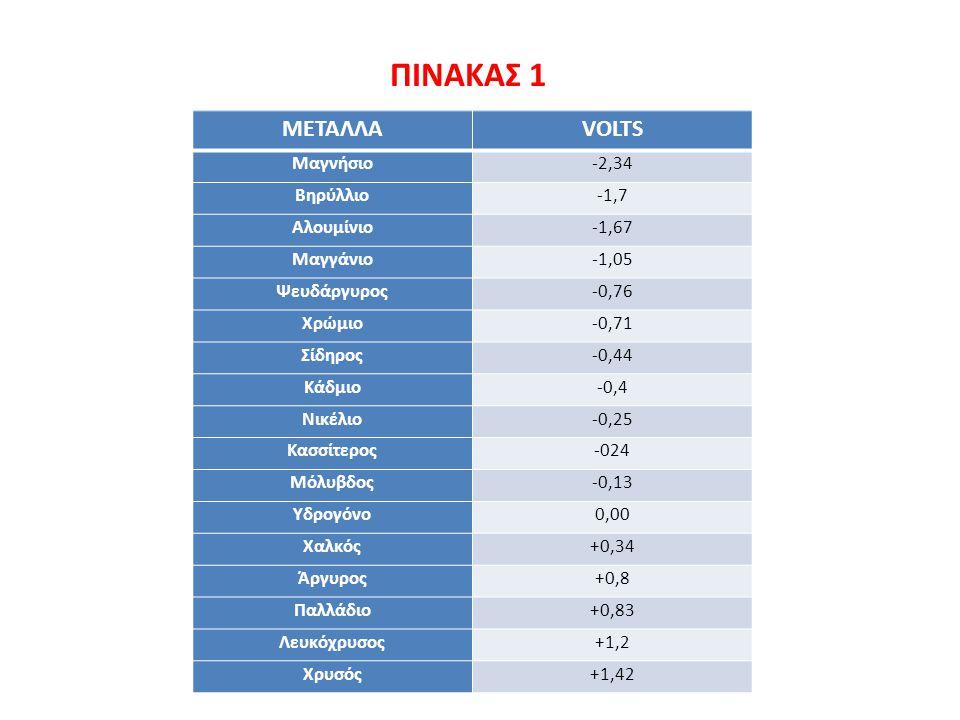ΠΙΝΑΚΑΣ 1 ΜΕΤΑΛΛΑ VOLTS Μαγνήσιο -2,34 Βηρύλλιο -1,7 Αλουμίνιο -1,67