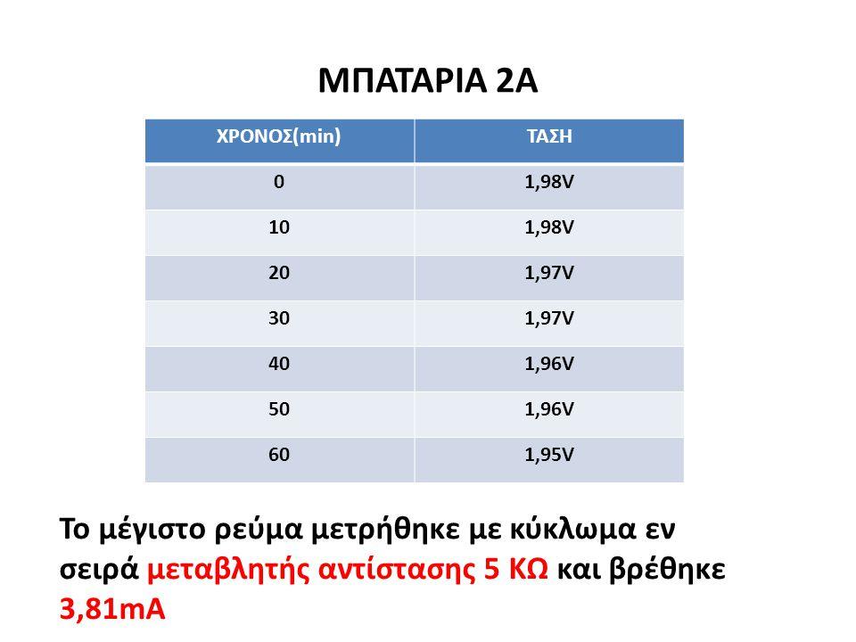 ΜΠΑΤΑΡΙΑ 2Α ΧΡΟΝΟΣ(min) ΤΑΣΗ. 1,98V. 10. 20. 1,97V. 30. 40. 1,96V. 50. 60. 1,95V.
