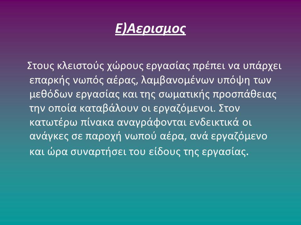Ε)Αερισμος