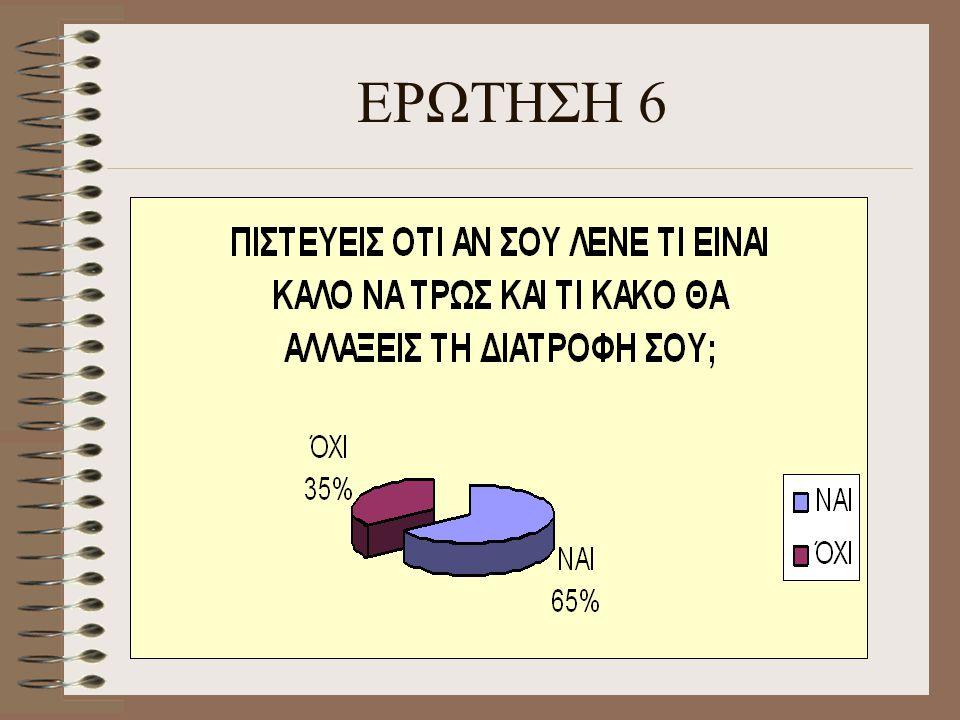 ΕΡΩΤΗΣΗ 6