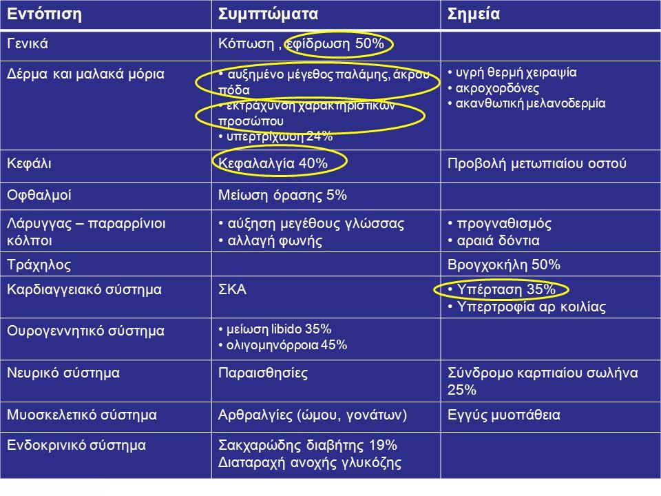Εντόπιση Συμπτώματα Σημεία Γενικά Κόπωση , εφίδρωση 50%