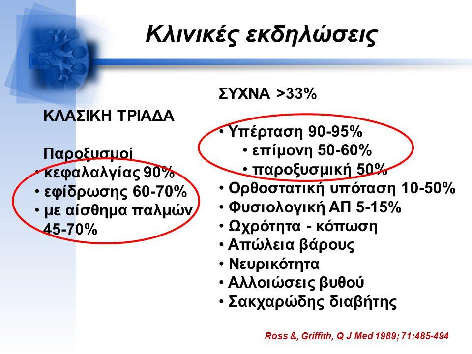 Κλινικές εκδηλώσεις ΣΥΧΝΑ >33% Υπέρταση 90-95% ΚΛΑΣΙΚΗ ΤΡΙΑΔΑ