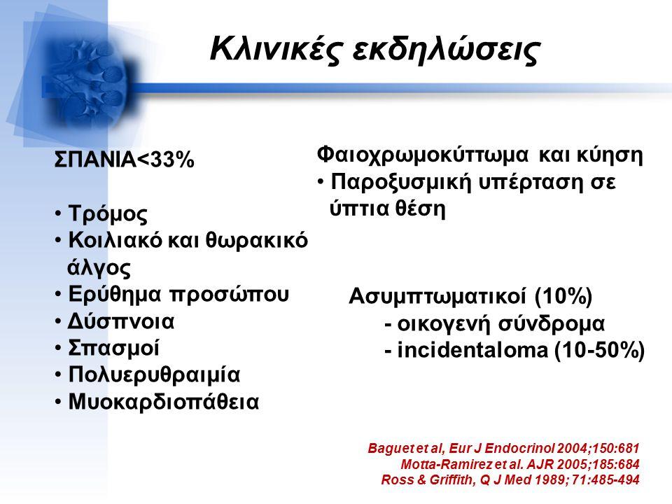 Κλινικές εκδηλώσεις Φαιοχρωμοκύττωμα και κύηση ΣΠΑΝΙΑ<33%
