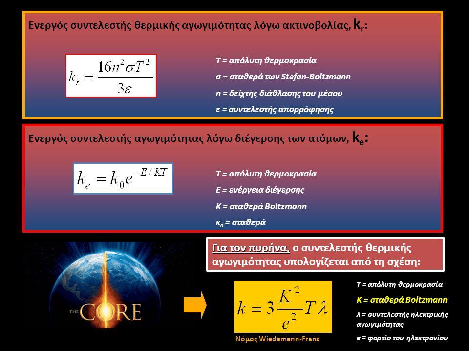 Eνεργός συντελεστής θερμικής αγωγιμότητας λόγω ακτινοβολίας, kr:
