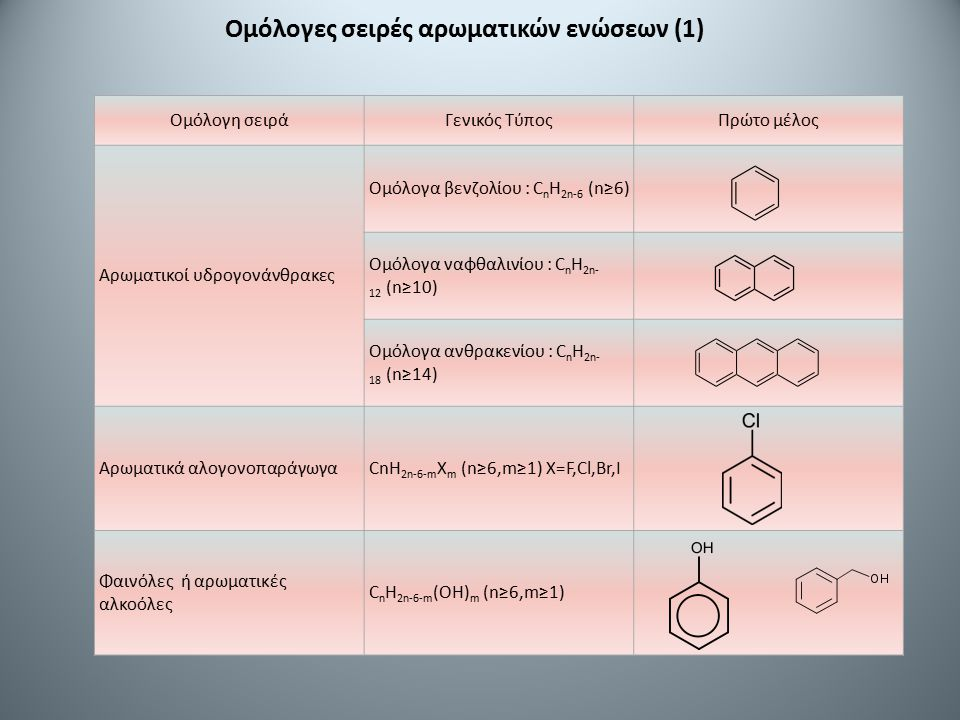 Ομόλογες σειρές αρωματικών ενώσεων (1)