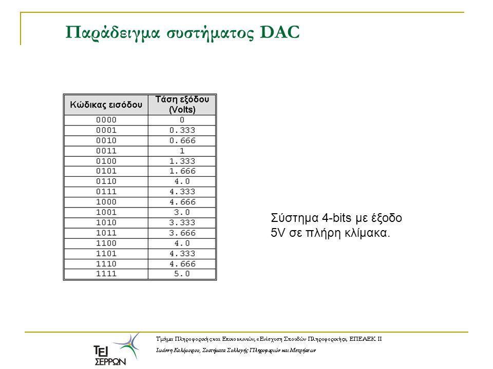 Παράδειγμα συστήματος DAC