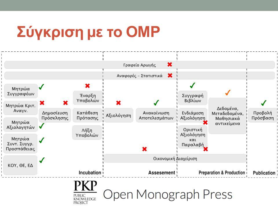 Σύγκριση με το OMP ✖ ✖ ✔ ✖ ✔ ✔ ✖ ✖ ✖ ✔ ✔ ✖ ✔ ✔ ✖ ✖ ✔