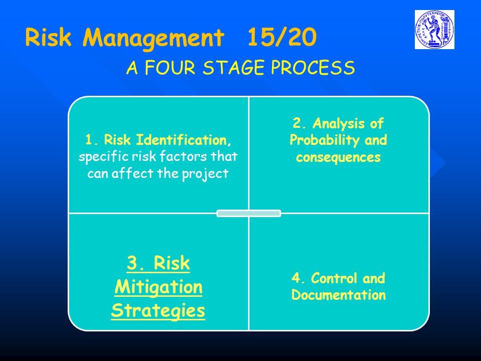 Risk Management 15/20 3. Risk Mitigation Strategies