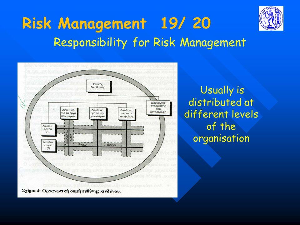 Risk Management 19/ 20 Responsibility for Risk Management