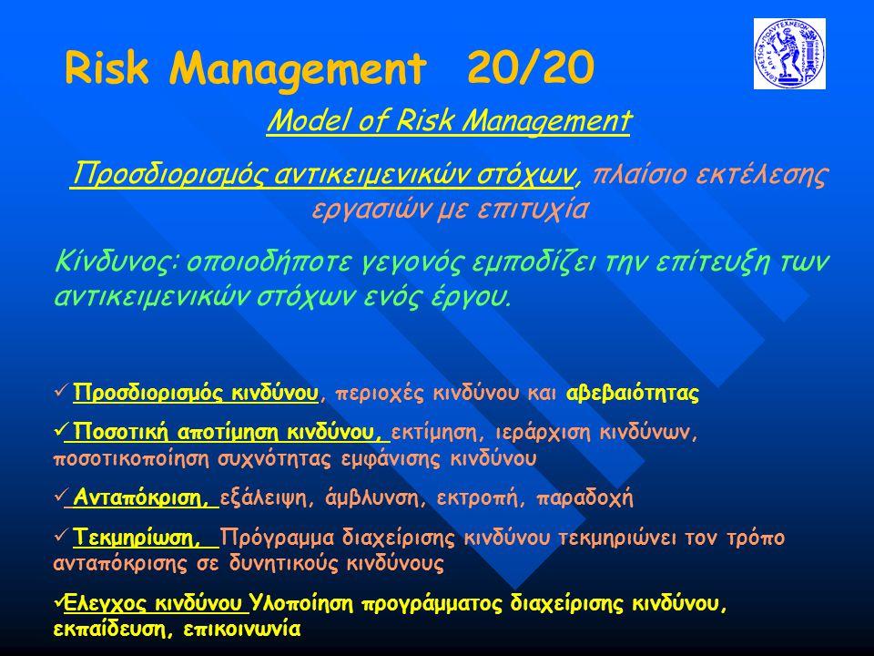 Model of Risk Management